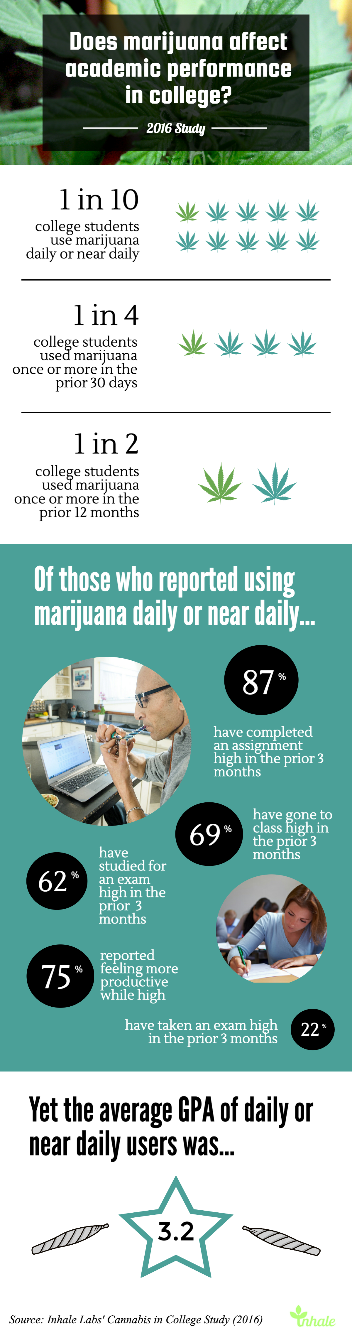 cannabis-in-college-study